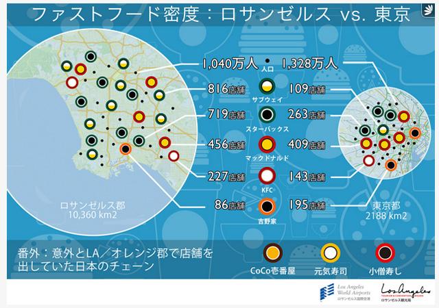 【東京VSロサンゼルス】意外!ファーストフード密度が高いのはどっち?