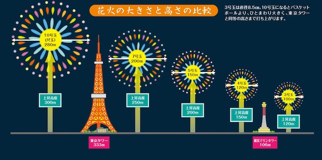 今年は鎌倉で、花火を打ち上げてみようか?