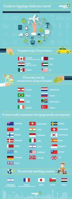 旅先で知っておくと便利な知識。チップに関する国別調査