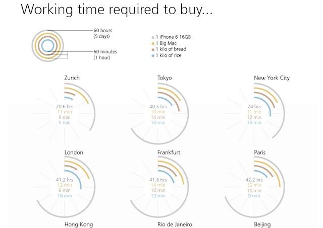【世界71都市比較】iPhone6を買うために、必要な労働時間とは