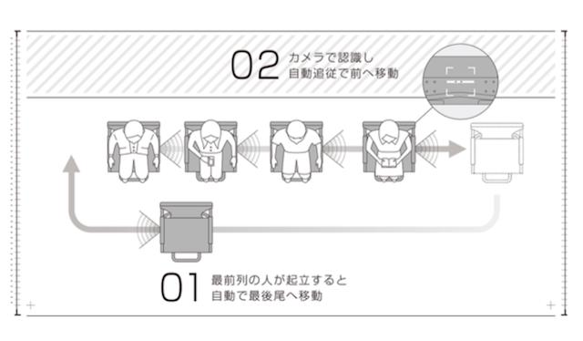 【本日3月23日】羽田空港で試乗できる! 「行列を自動で進むイス」