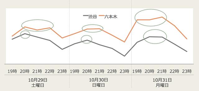 【ハロウィン】今年の渋谷はどうなる?混雑予測は10月31日19時~21時!?