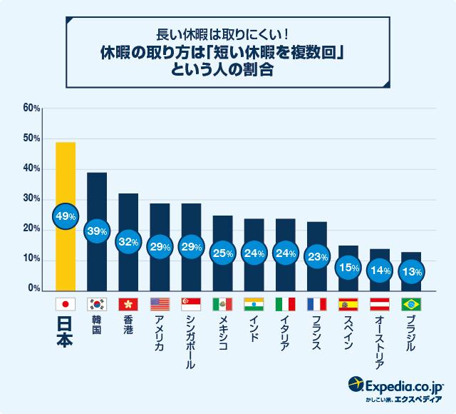 日本の有休消化率、2年連続 世界最下位・・・「有給は欲しいけど、罪悪感」