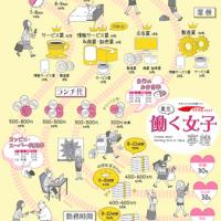 【エリア別】やりくり上手は旅上手?東京で働く女性のマネー事情が一挙公開!