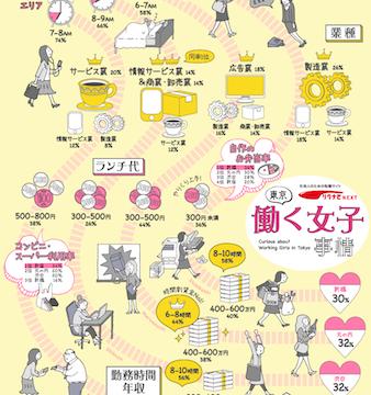 【エリア別比較】男性も気になる!「東京」で働く女性のマネー事情が大公開