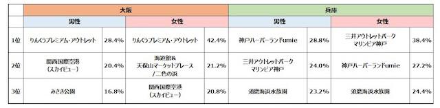 【大阪・兵庫】関西人が選んだ、夏のドライブで行かなあかん「ベイエリア」