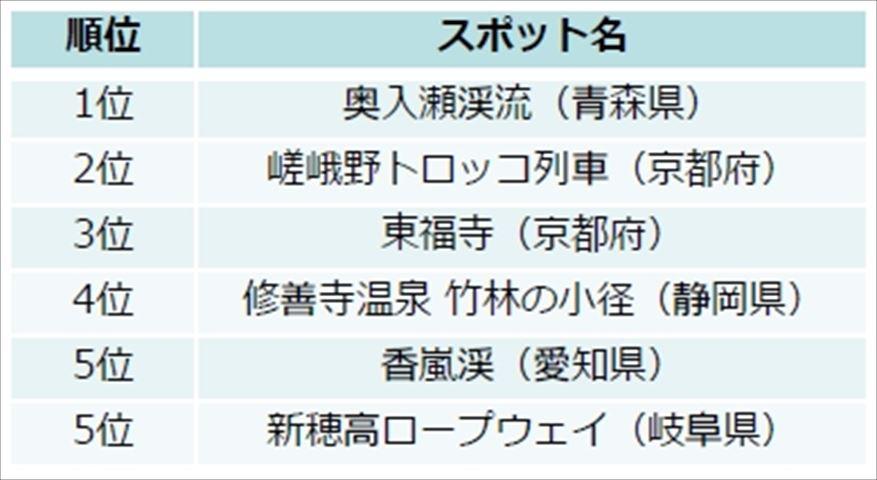 今年行きたい!絶景紅葉スポットベスト5【じゃらん編集部】