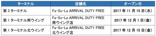 知らずに損していない?活用したい成田空港のおトクな情報6選