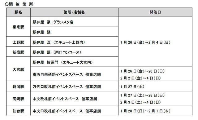 「JR東日本 駅弁味の陣2017」受賞駅弁決定!駅弁大将軍に輝いたのは・・・?