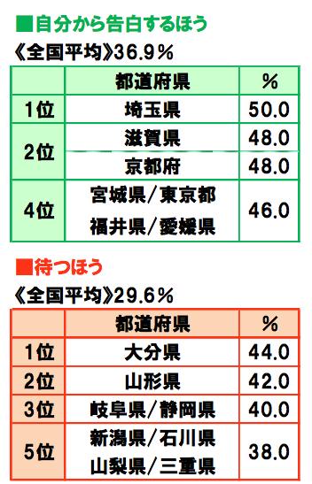 「ちょっと面白い都道府県ランキング特集」告白は自分から行く?それとも待つ?