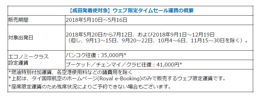 タイ国際航空が成田発着便のウェブ限定タイムセール!5月16日まで