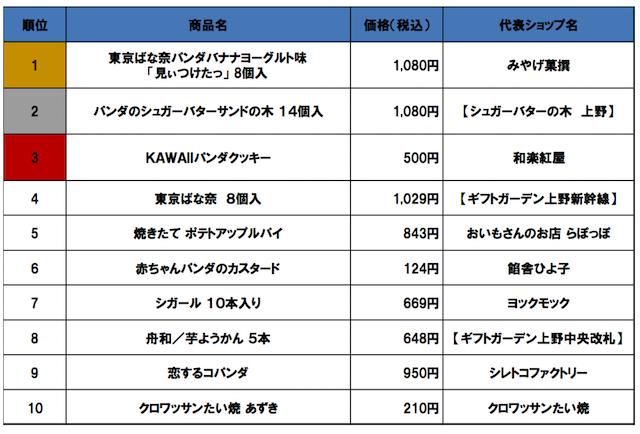 上野駅「手土産」「お弁当」売上ランキングベスト10から【1,000円未満】をセレクト