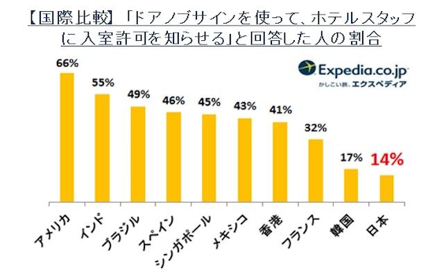 【ホテルについての日本人の特性】世界で一番「●●を隠さない」日本人