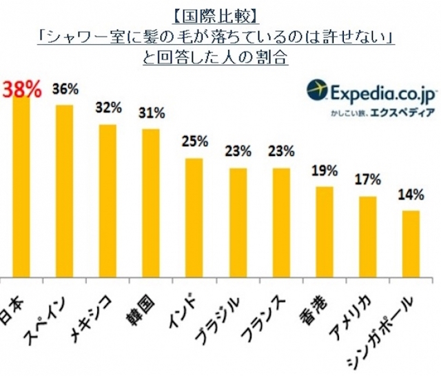 【ホテルについての日本人の特性】世界で一番「●●が許せない!」日本人