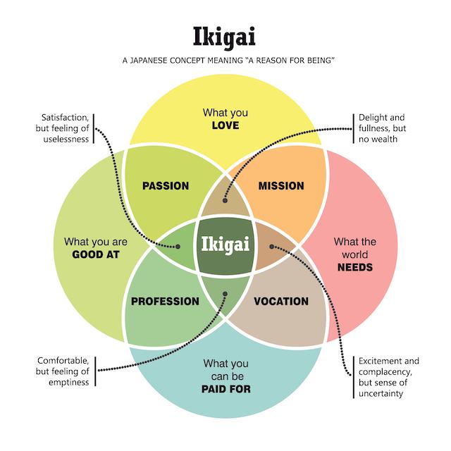 「ikigai」を知っていますか?世界が注目する日本発の人生哲学