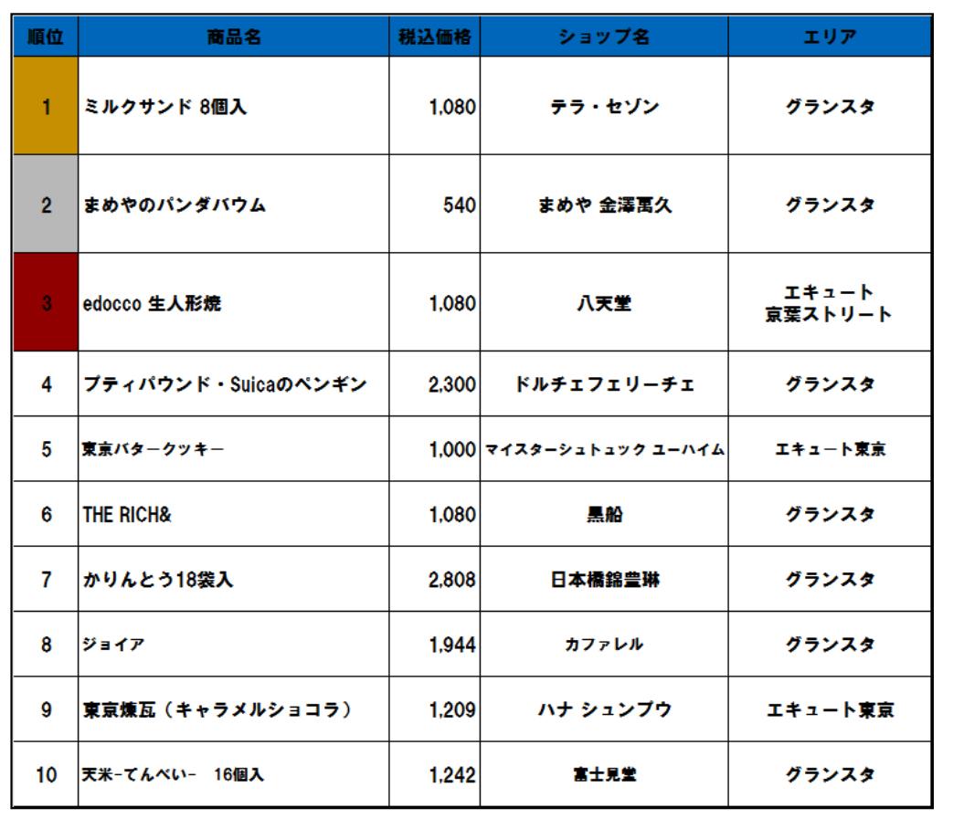 """「東京駅土産 3施設合同""""売上ランキング"""""""
