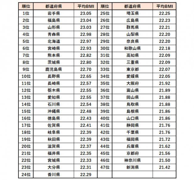 BMI都道府県ランキング
