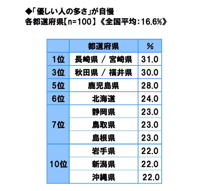 優しい人の多さ自慢 都道府県ランキング トップ10