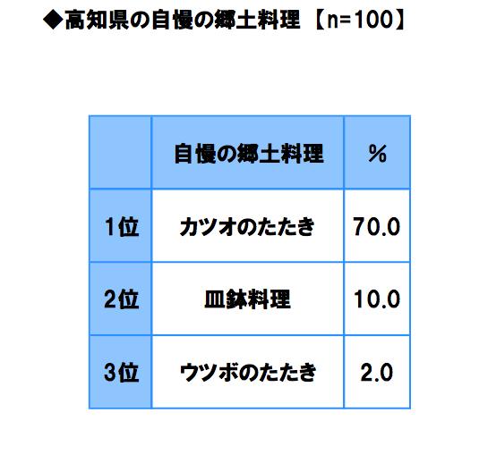高知県自慢の郷土料理