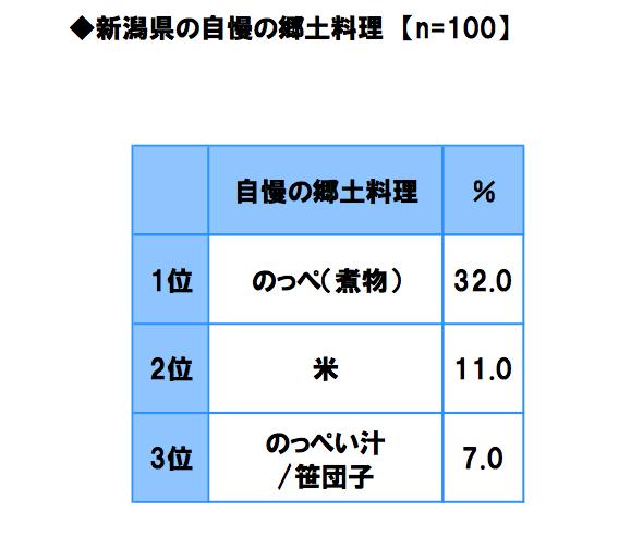 新潟県自慢の郷土料理