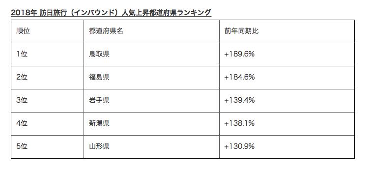2018年 訪日旅行(インバウンド)人気上昇都道府県ランキング