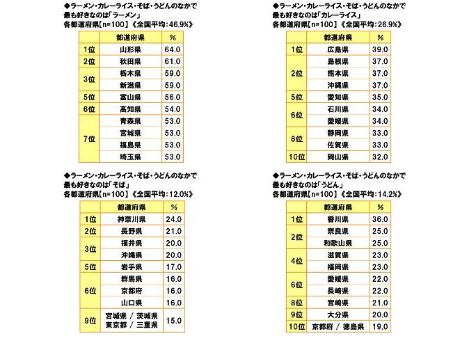 4大国民食 全国ランキング