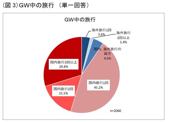 2019年GW旅行回数