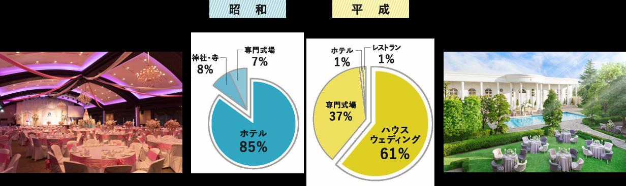 昭和と平成、人気を集めた式場スタイルは?