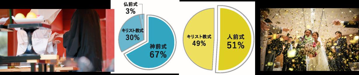 昭和と平成、人気を集めた挙式スタイルは?