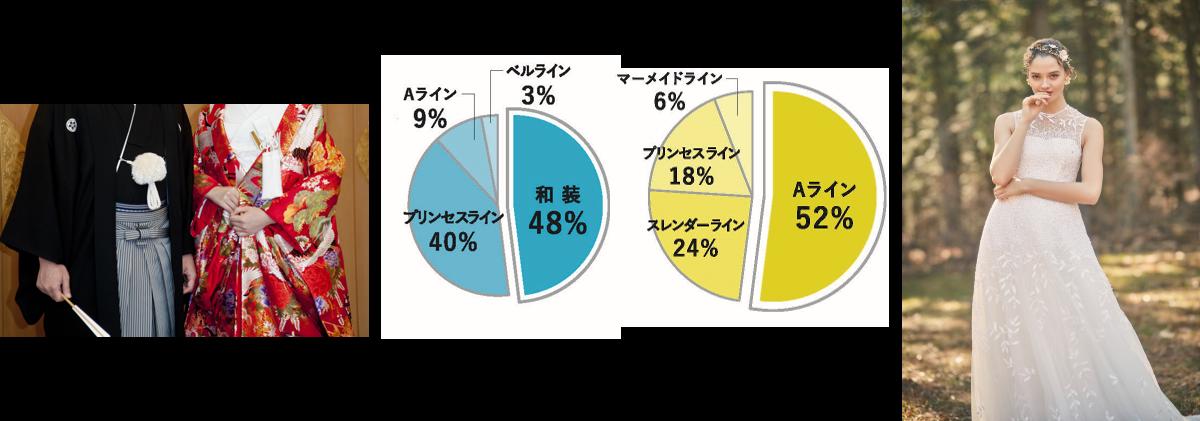 昭和と平成、人気を集めた衣装は?