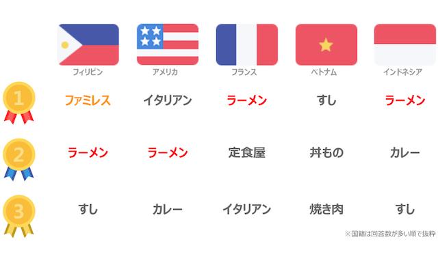 国籍別に異なるレストランの好み