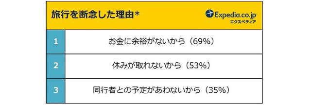 エクスペディア・ジャパン「ステイケーションに関する意識調査」