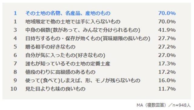 お土産選びのポイント 青山ハッピー研究所調べ