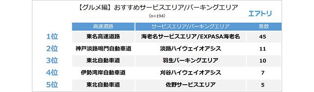 エアトリ調べ【サービスエリア・パーキングエリア」に関するアンケート調査】