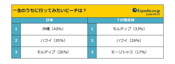エクスペディア・ジャパン「ビーチ旅行アンケート」