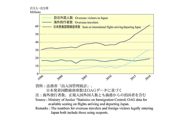 JTB総合研究所「2018年の日本人海外旅行マーケットの実態『JTB REPORT 2019 日本人海外旅行のすべて』」