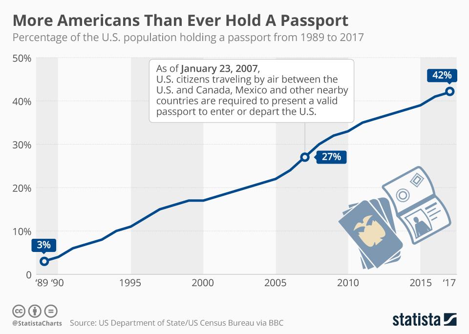 アメリカのパスポート保有率
