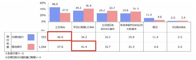 株式会社クロス・マーケティング「日帰り旅行に関する調査」