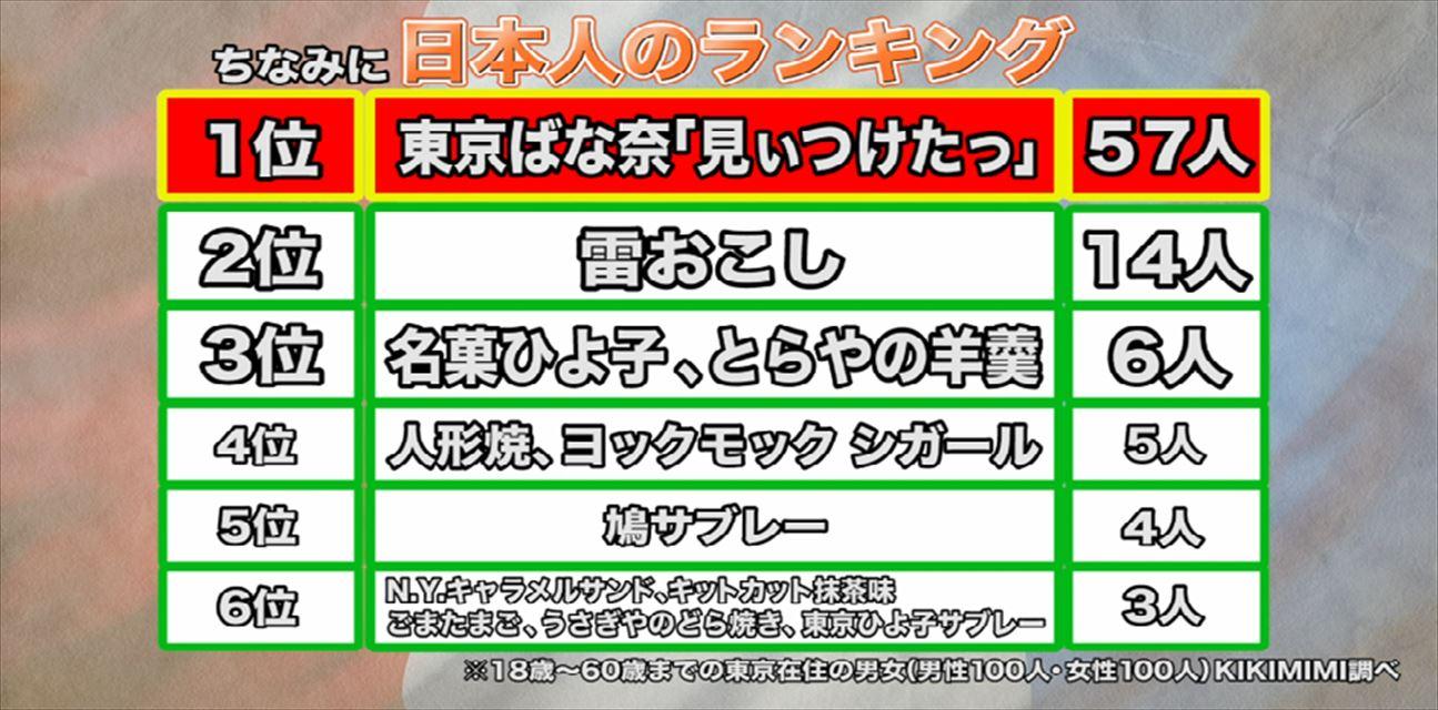 日本人が選んだ外国人におすすめした東京菓子土産12選