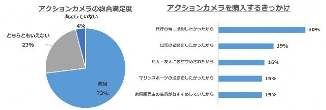 DJI Japan「OSMO ACTION」