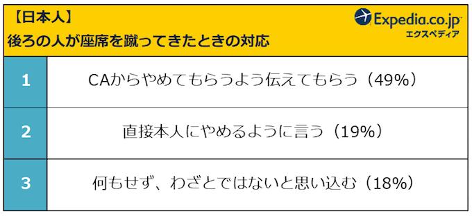 日本人の対応
