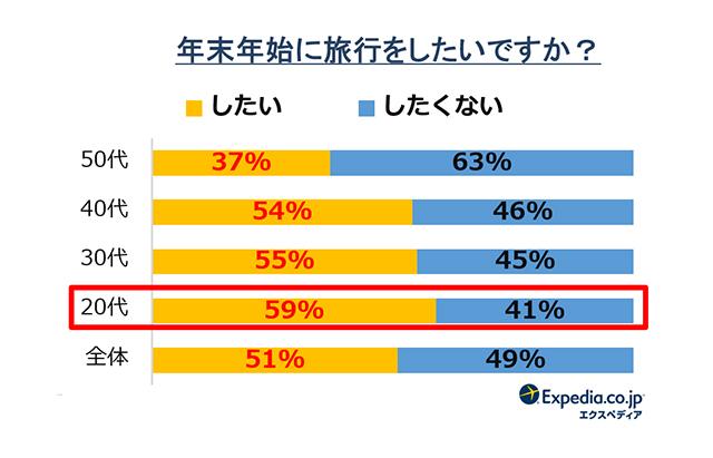 エクスペディア・ジャパン「2019/20年末年始休暇の意識調査」