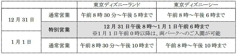 東京ディズニー カウントダウンスケジュール