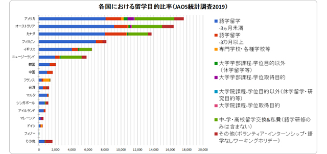 海外留学協議会(JAOS)による日本人留学生調査2019