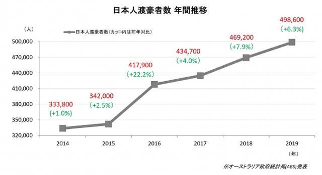 オーストラリア政府統計局(ABS)集計「日本人渡豪者数年間推移」