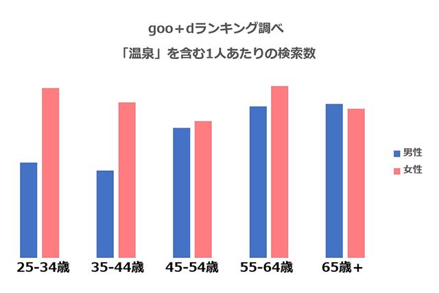 goo検索ログ人気温泉地ランキング