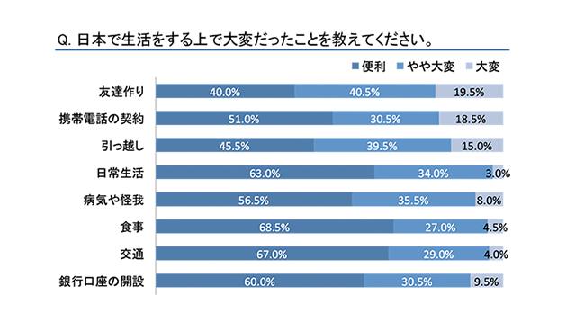 ASIAtoJAPAN「日本で働く外国人へ仕事や生活の満足度アンケート」