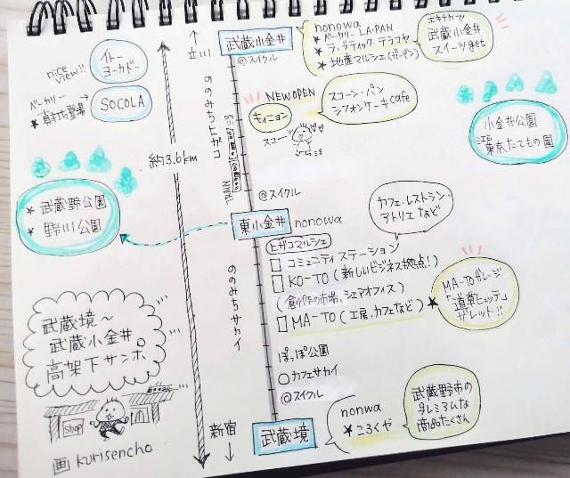 東京都・東京さんぽ「武蔵境〜武蔵小金井の高架下」イラスト地図